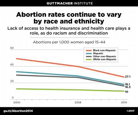 Abortion rates by race and ethnicity