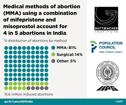 Abortions in India by method, 2015