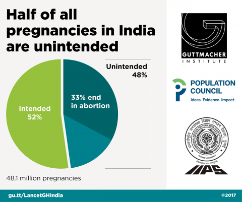 Unintended pregnancy in India, 2015