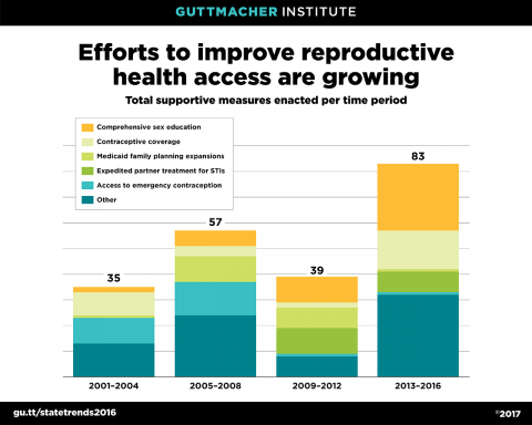 Efforts to Improve Reproductive Health Access are Growing
