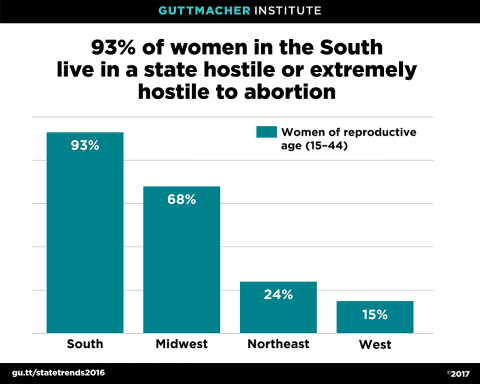 93% of Women in the South Live in a State Hostile to Or Extremely Hostile to Abortion