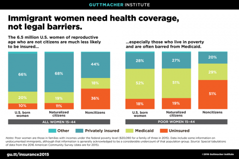 Immigrant Women Need Health Coverage, Not Legal Barriers