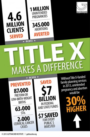 Title X Makes a Difference