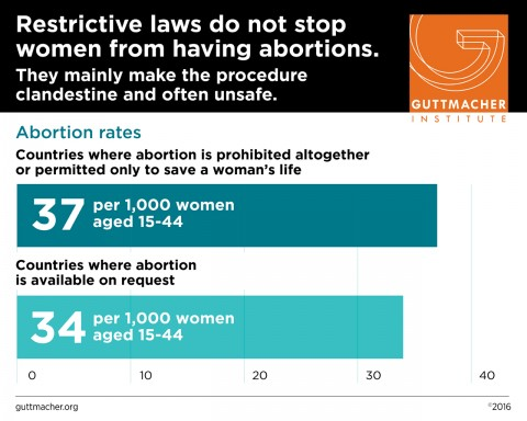 Restrictive laws do not stop women from having abortions