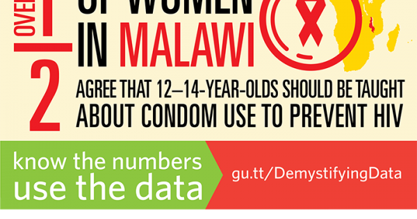 over half of women in malawi agree that 12 u201314