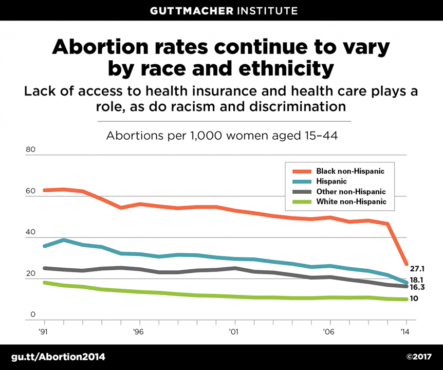 Abortion statistics and other data