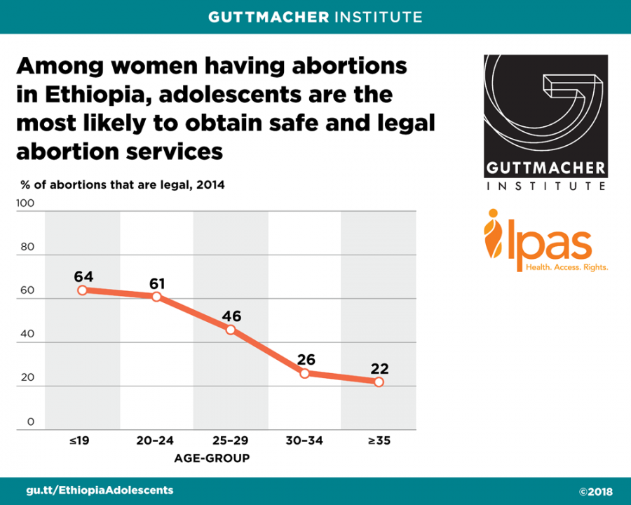Graphic showing percentage of abortions that were legal in Ethiopia in 2014
