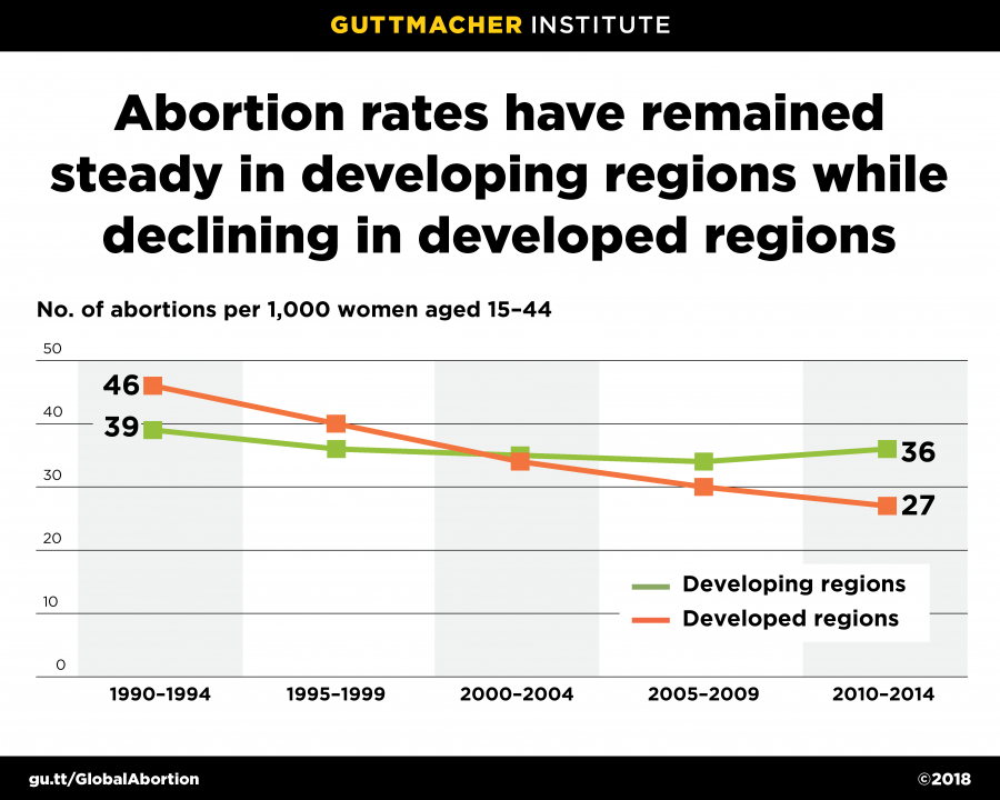 New Report Highlights Worldwide Variations in Abortion Incidence and