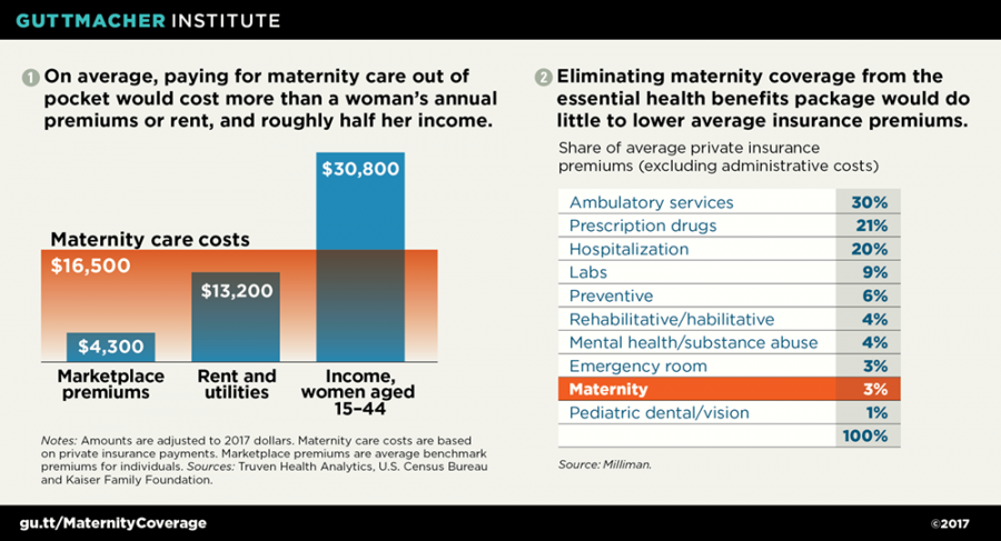 No One Benefits If Women Lose Coverage for Maternity Care ...