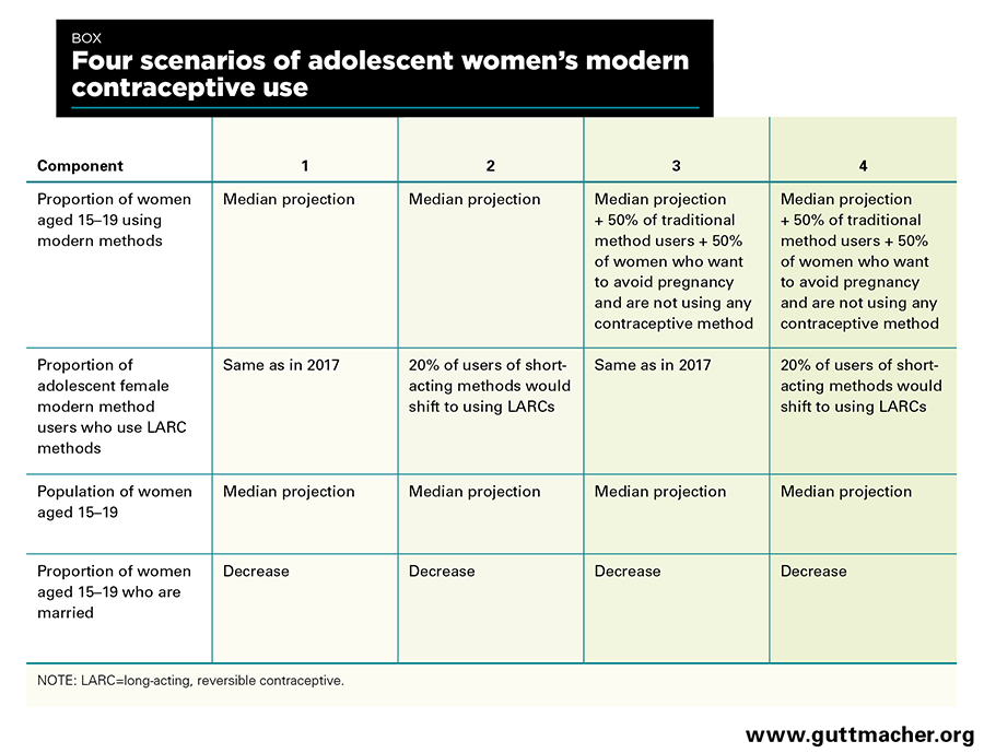 Four Scenarios of adol women (Box)