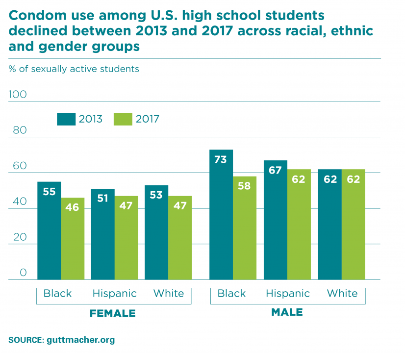 a discussion on sexual activity among high school students When high school and junior high school students were examined together, sex respect was shown to reduce the rate of initiation of sexual activity among at-risk students by 25 percent when.