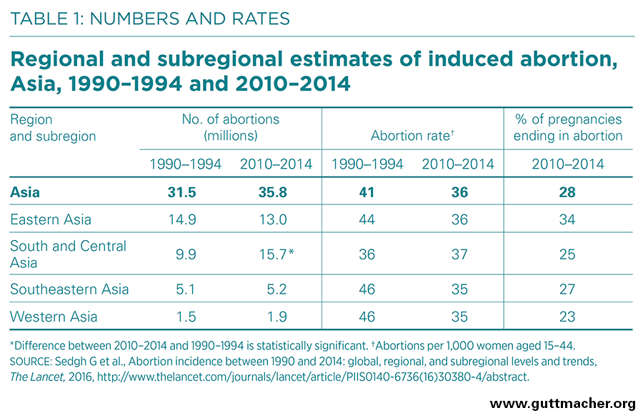 China: 13 Million Abortions Each Year, Conducted Mainly on ...