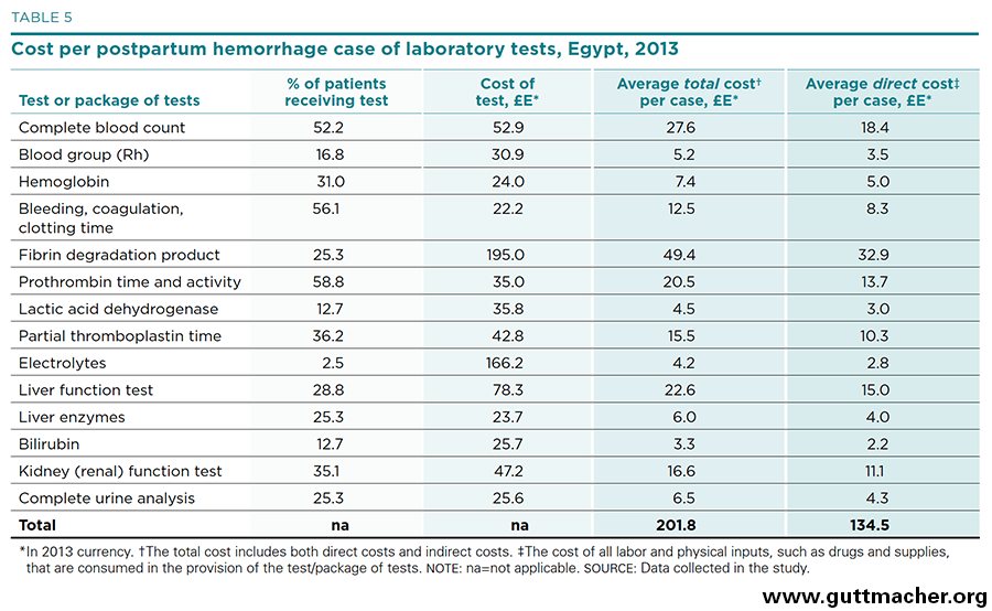 The Cost to the Health System of Postpartum Hemorrhage in Egypt