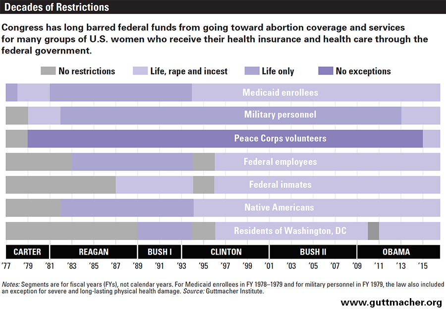 Reflecting on the rights of all abortion parties