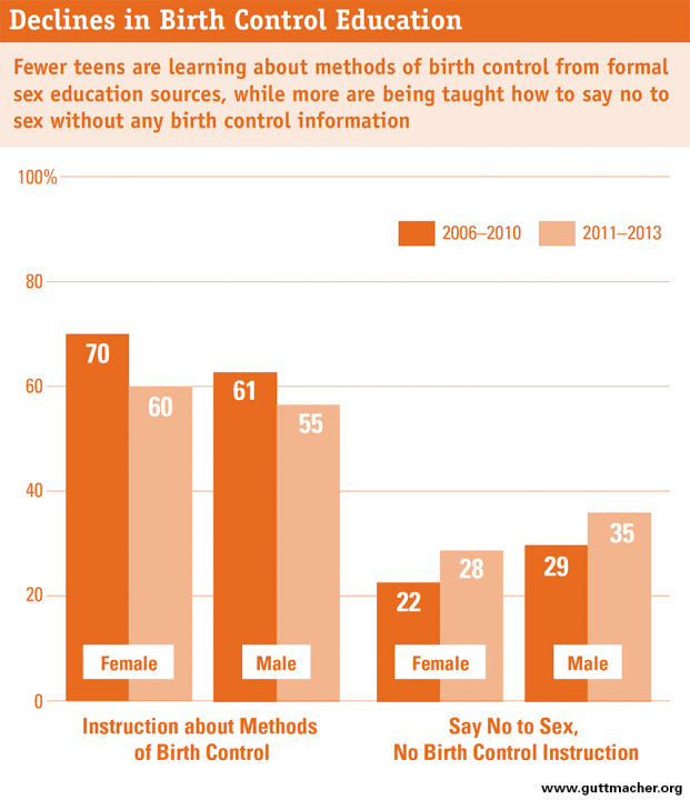 Chart on sex education