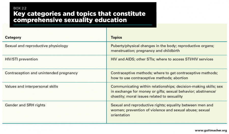 Sex and HIV Education