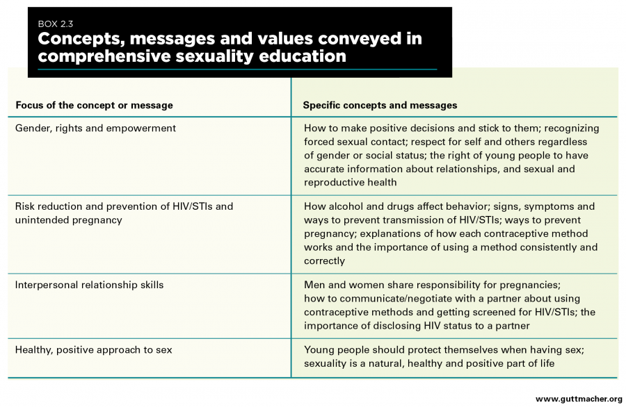 From Paper To Practice Sexuality Education Policies And -6931