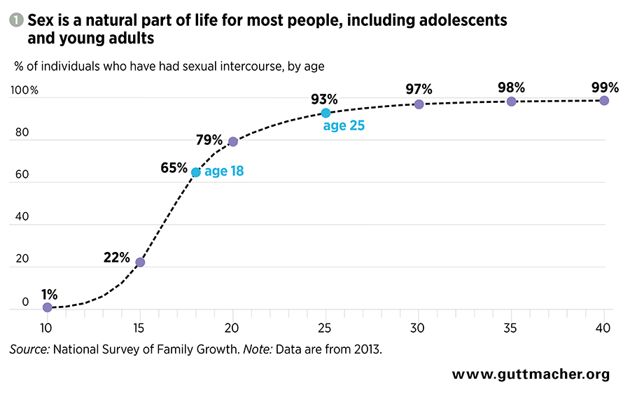Statistics on promiscuity among homosexuals