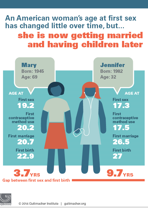 This Is the Age Most People Get Married in Every U.S. State