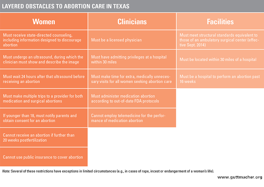 Do sexual health campaigns work in texas