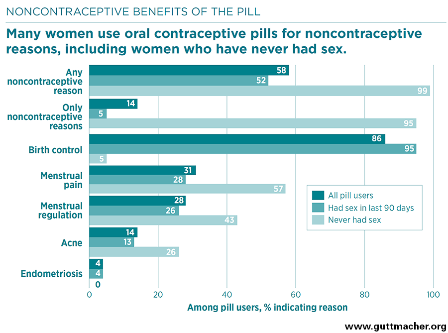 Teen Birth Control Statistics 28