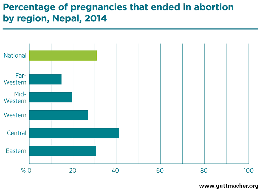 Abortion and Unintended Pregnancy in Nepal | Guttmacher