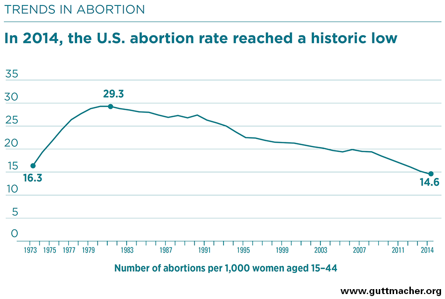 Induced abortion in the united states guttmacher institute at 2014 abortion rates one in 20 women 5 will have an abortion by age 20 about one in five 19 by age 30 and about one in four 24 by age 45 ccuart Image collections